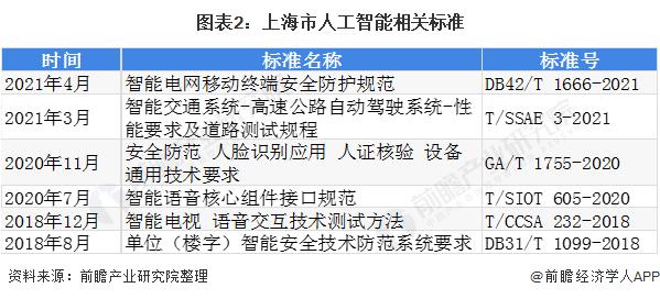 图表2:上海市人工智能相关标准