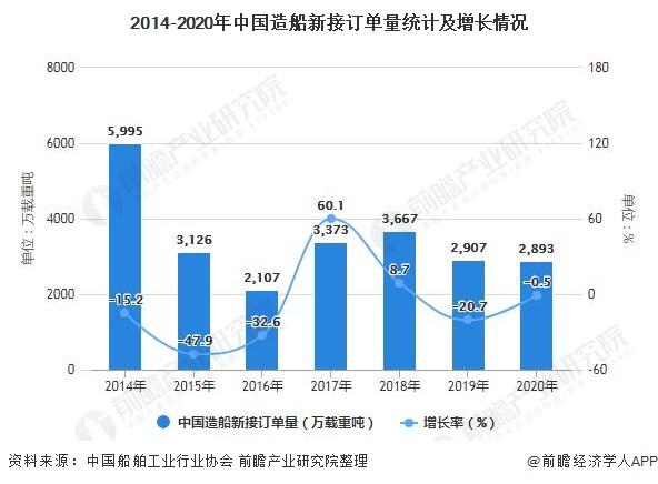 2014-2020年中国造船新接订单量统计及增长情况