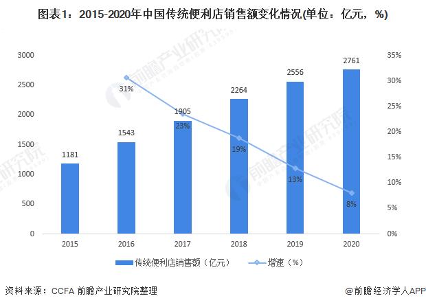 图表1:2015-2020年中国传统便利店销售额变化情况(单位:亿元,%)