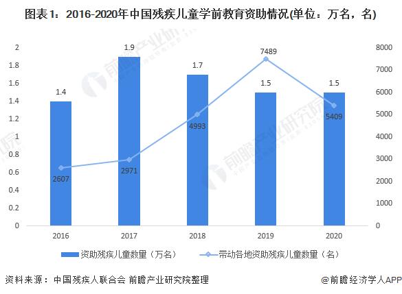 图表1:2016-2020年中国残疾儿童学前教育资助情况(单位:万名,名)