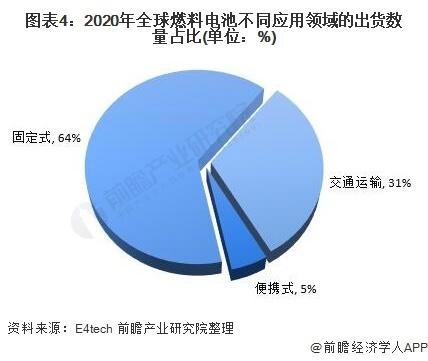 图表4:2020年全球燃料电池不同应用领域的出货数量占比(单位:%)