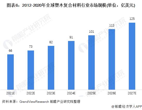 图表6:2012-2020年全球塑木复合材料行业市场规模(单位:亿美元)