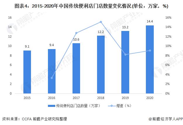 图表4:2015-2020年中国传统便利店门店数量变化情况(单位:万家,%)