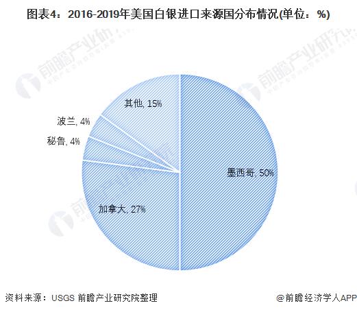 图表4:2016-2019年美国白银进口来源国分布情况(单位:%)