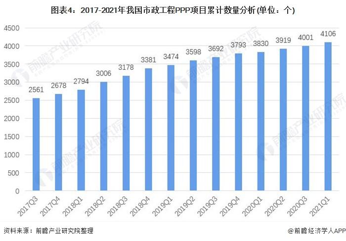 图表4:2017-2021年我国市政工程PPP项目累计数量分析(单位:个)