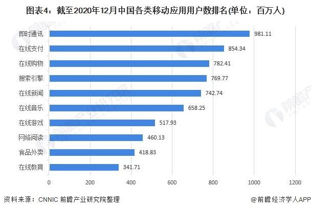 图表4:截至2020年12月中国各类移动应用用户数排名(单位:百万人)