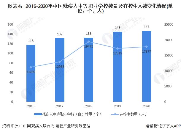 图表4:2016-2020年中国残疾人中等职业学校数量及在校生人数变化情况(单位:个,人)