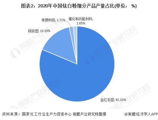 图表2:2020年中国钛白粉细分产品产量占比(单位: %)
