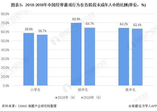 图表3:2018-2019年中国经常游戏行为在各阶段未成年人中的比例(单位:%)