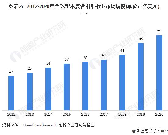 图表2:2012-2020年全球塑木复合材料行业市场规模(单位:亿美元)