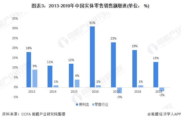 图表3:2013-2019年中国实体零售销售额增速(单位: %)