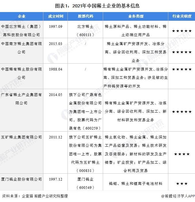 图表1:2021年中国稀土企业的基本信息