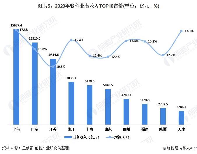 图表5:2020年软件业务收入TOP10省份(单位:亿元,%)