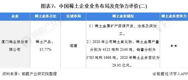 图表7:中国稀土企业业务布局及竞争力评价(二)