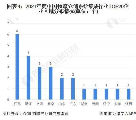 图表4:2021年度中国物流仓储系统集成行业TOP20企业区域分布情况(单位:个)