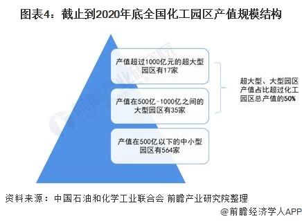 图表4:截止到2020年底全国化工园区产值规模结构