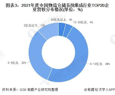 图表3:2021年度中国物流仓储系统集成行业TOP20企业营收分布情况(单位:%)