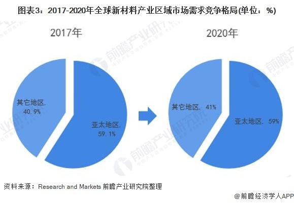 图表3:2017-2020年全球新材料产业区域市场需求竞争格局(单位:%)