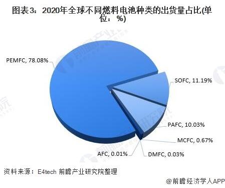 图表3:2020年全球不同燃料电池种类的出货量占比(单位:%)
