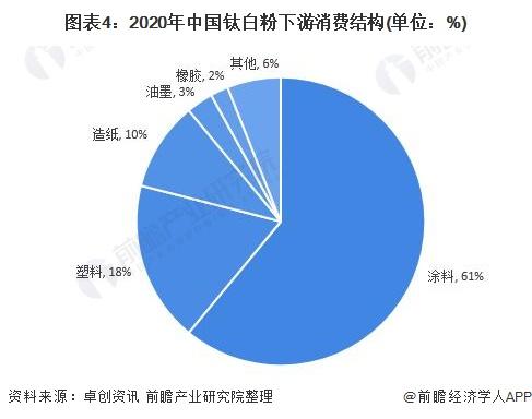 图表4:2020年中国钛白粉下游消费结构(单位:%)