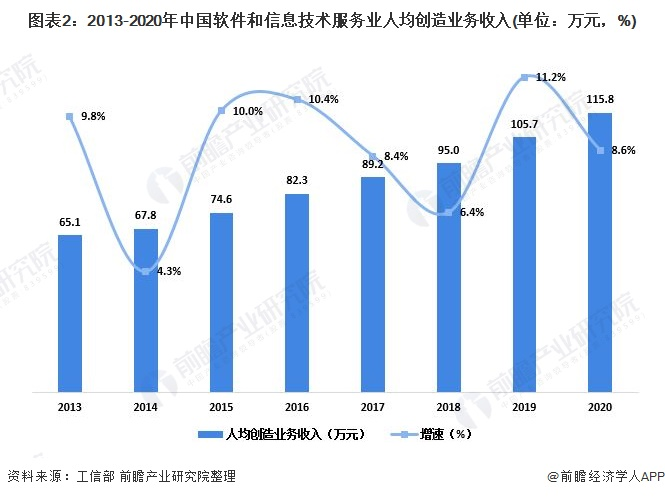 图表2:2013-2020年中国软件和信息技术服务业人均创造业务收入(单位:万元,%)