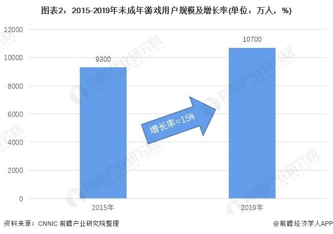 图表2:2015-2019年未成年游戏用户规模及增长率(单位:万人,%)