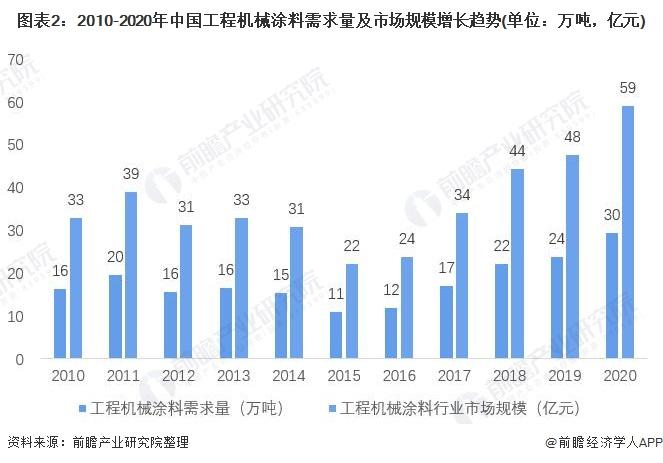 图表2:2010-2020年中国工程机械涂料需求量及市场规模增长趋势(单位:万吨,亿元)