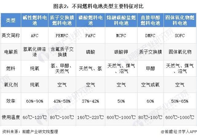 图表2:不同燃料电池类型主要特征对比