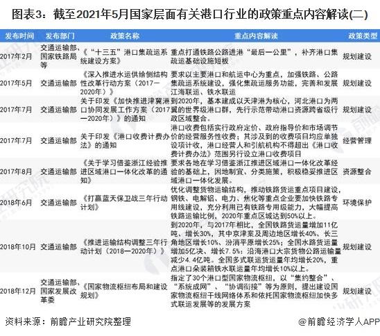 图表3:截至2021年5月国家层面有关港口行业的政策重点内容解读(二)