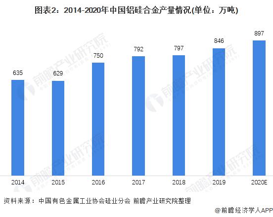 图表2:2014-2020年中国铝硅合金产量情况(单位:万吨)