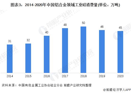 图表3:2014-2020年中国铝合金领域工业硅消费量(单位:万吨)