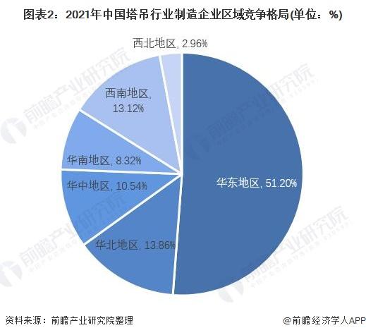 图表2:2021年中国塔吊行业制造企业区域竞争格局(单位:%)