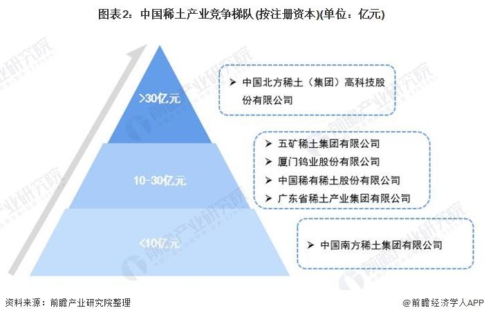 图表2:中国稀土产业竞争梯队(按注册资本)(单位:亿元)