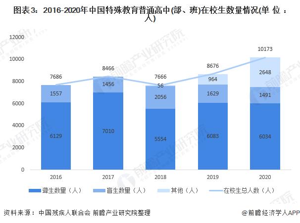 图表3:2016-2020年中国特殊教育普通高中(部、班)在校生数量情况(单位:人)