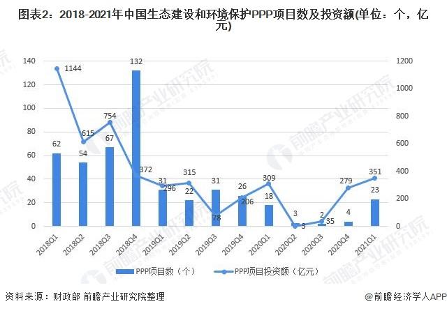 图表2:2018-2021年中国生态建设和环境保护PPP项目数及投资额(单位:个,亿元)