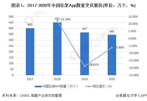 图表1:2017-2020年中国在架App数量变化情况(单位:万个,%)