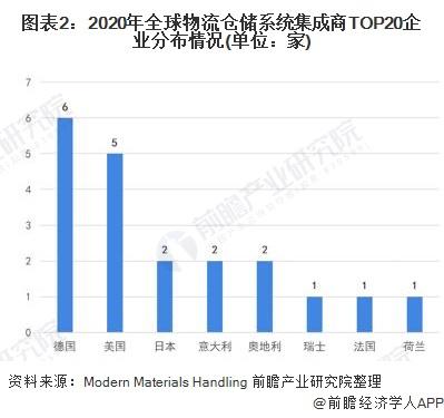图表2:2020年全球物流仓储系统集成商TOP20企业分布情况(单位:家)