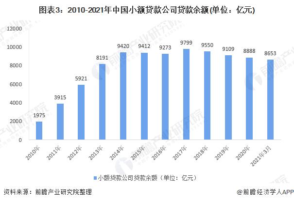 图表3:2010-2021年中国小额贷款公司贷款余额(单位:亿元)