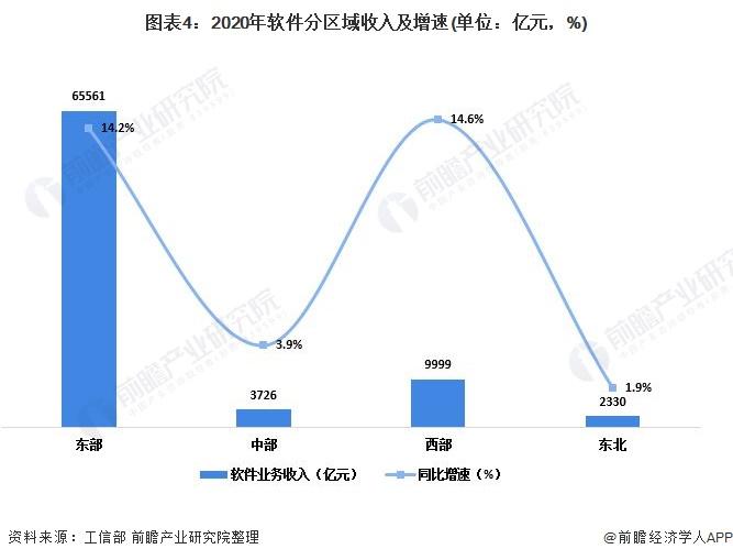 图表4:2020年软件分区域收入及增速(单位:亿元,%)