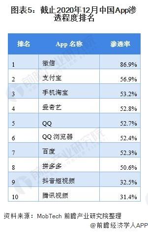 图表5:截止2020年12月中国App渗透程度排名