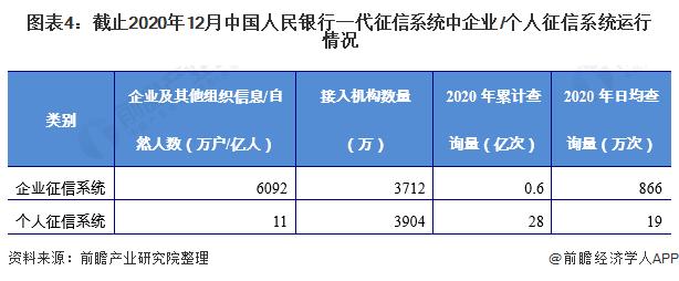 图表4:截止2020年12月中国人民银行一代征信系统中企业/个人征信系统运行情况