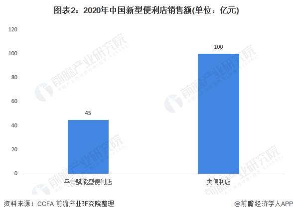 图表2:2020年中国新型便利店销售额(单位:亿元)