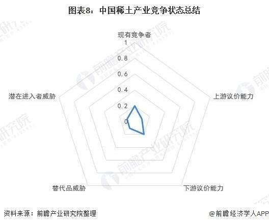 图表8:中国稀土产业竞争状态总结