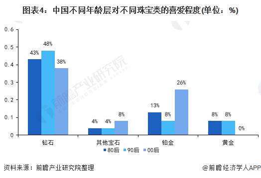 图表4:中国不同年龄层对不同珠宝类的喜爱程度(单位:%)