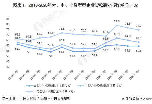图表1:2018-2020年大、中、小微型型企业贷款需求指数(单位:%)
