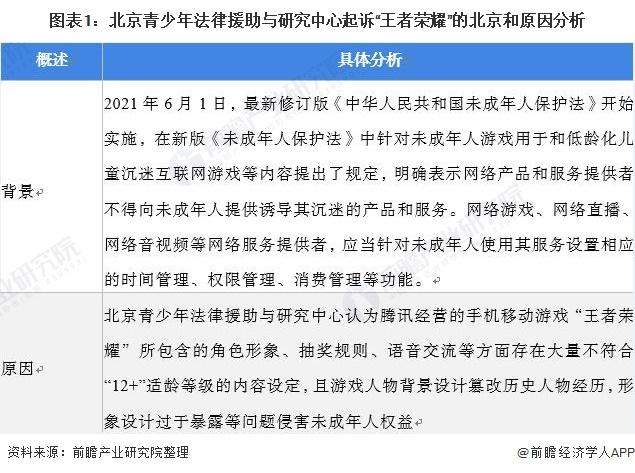 """图表1:北京青少年法律援助与研究中心起诉""""王者荣耀""""的北京和原因分析"""