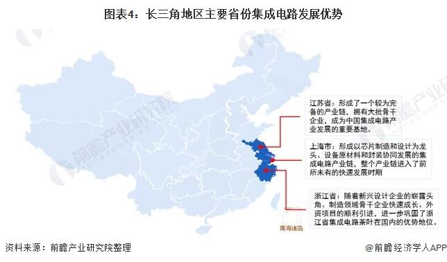 图表4:长三角地区主要省份集成电路发展优势