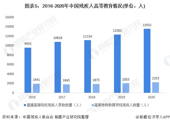 图表5:2016-2020年中国残疾人高等教育情况(单位:人)