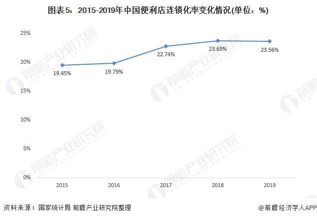 图表5:2015-2019年中国便利店连锁化率变化情况(单位:%)