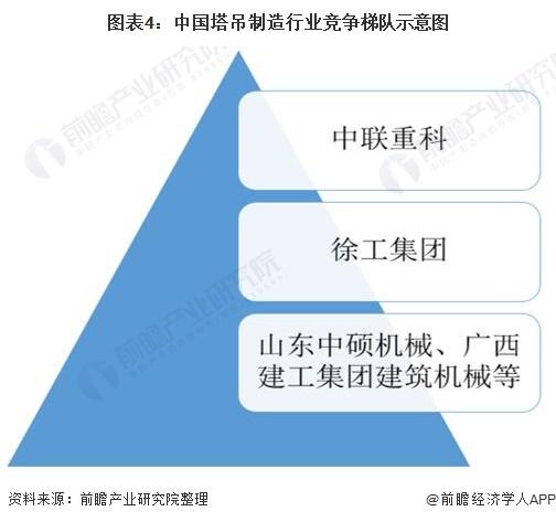 图表4:中国塔吊制造行业竞争梯队示意图
